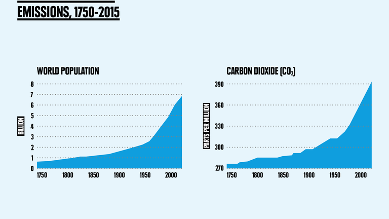 Graphic - CO2 and population
