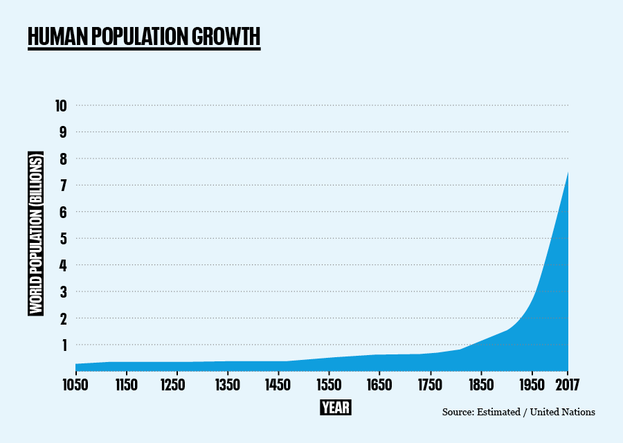 Graph of human population growth since 1050