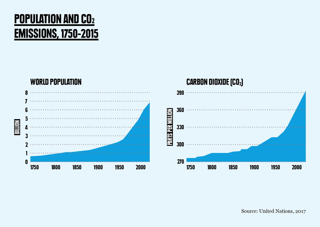Population and CO2 emissions