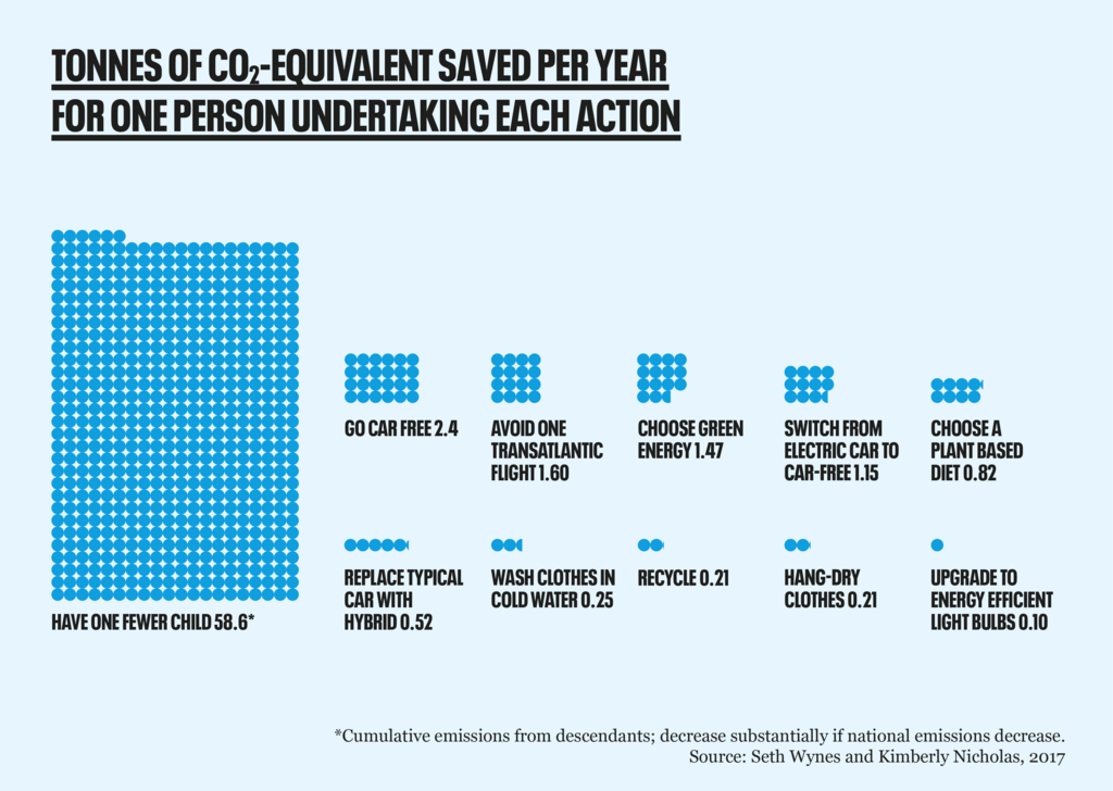 Tonnes of CO2 saved through environmental actions
