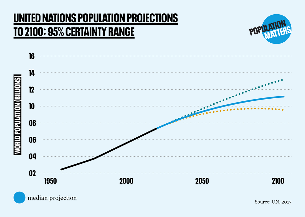 Graph of UN's projections for future global population