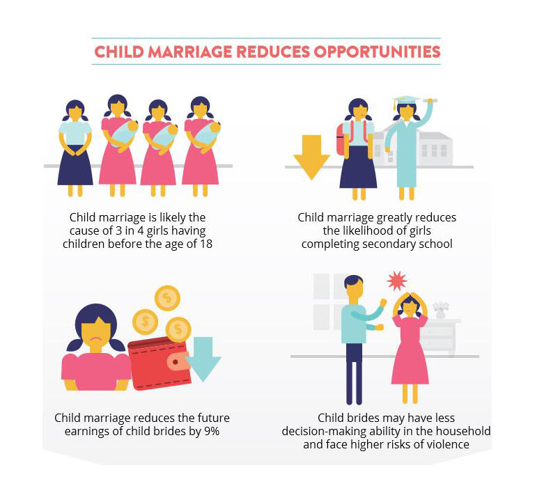 Child marriage - World Bank illustration