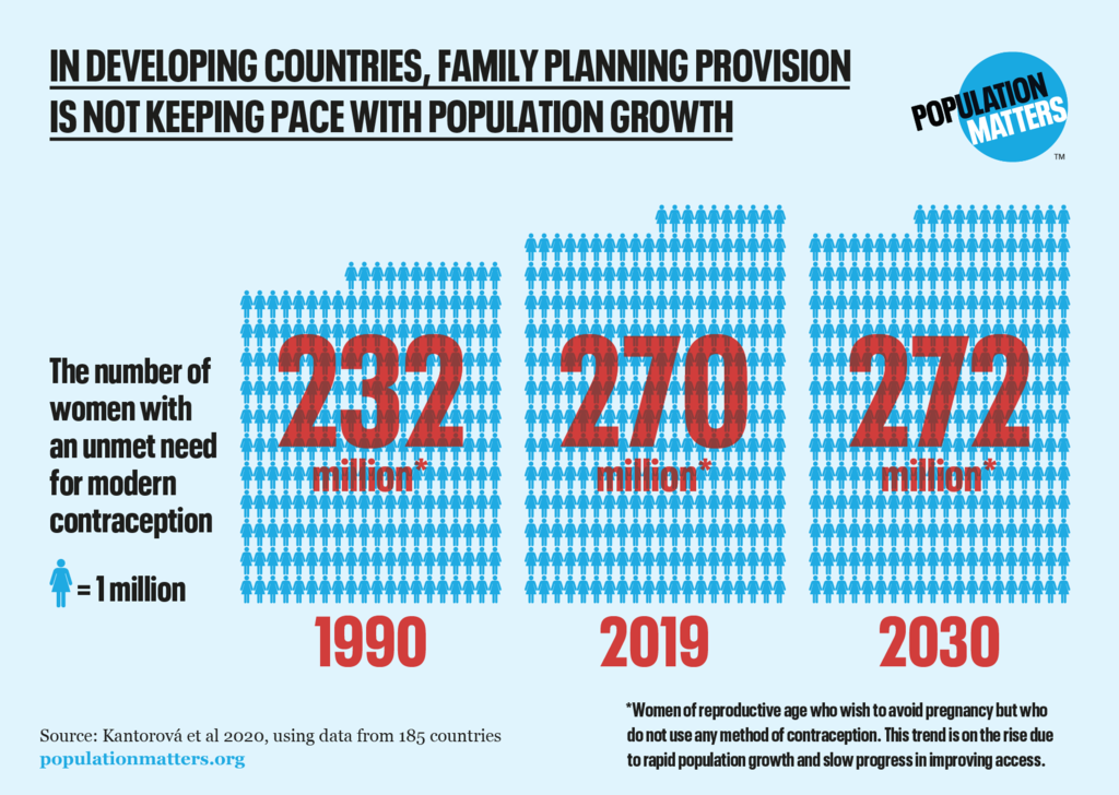 Unmet need for family planning graphic