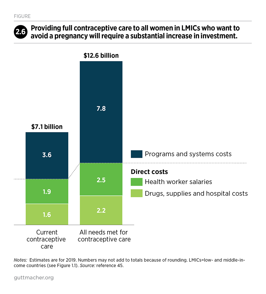 Required investment to meet contraceptive needs, © Guttmacher Institute 2020