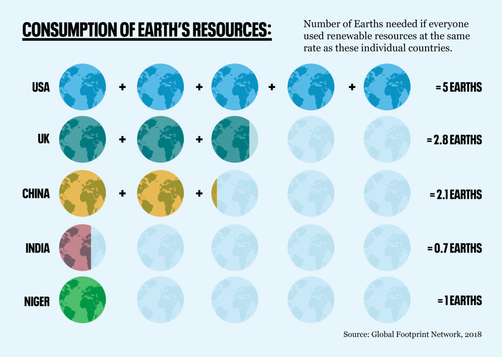 Consumption of Earths resources graphic