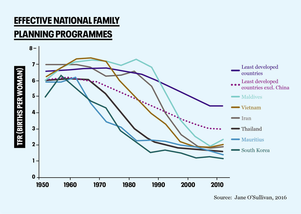 Family planning projects graphic
