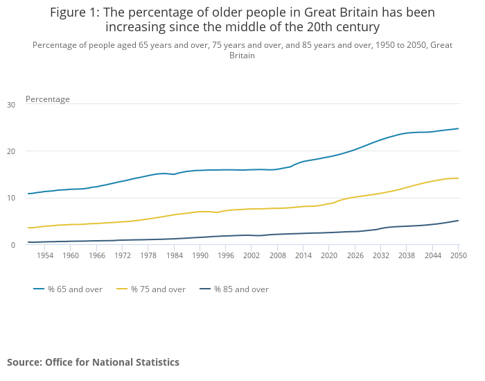 Percentage of older people in Britain