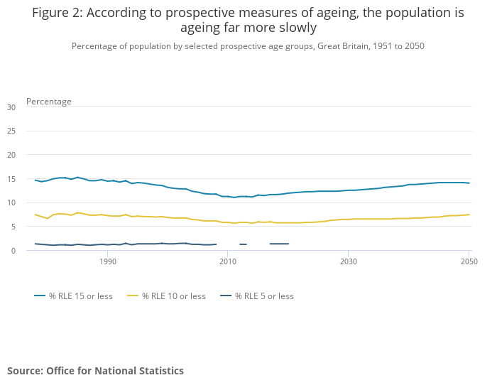 Percentage of older people in Britain - prospective