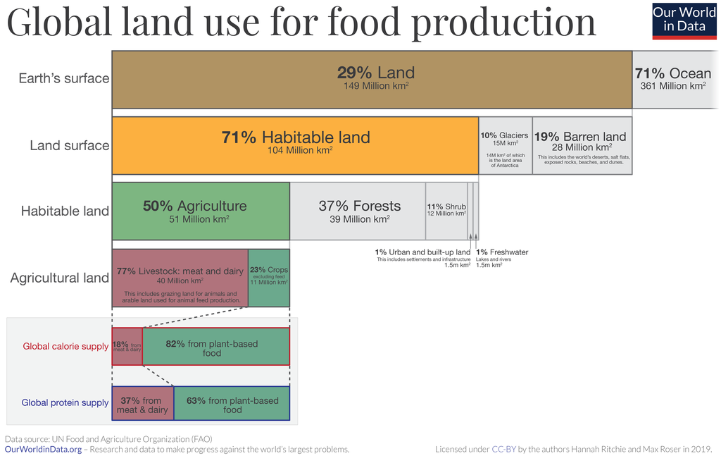 Global land use Our World in Data