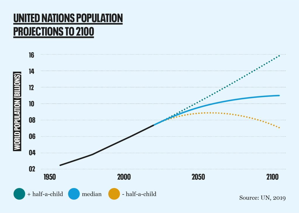 UN population projections 2019