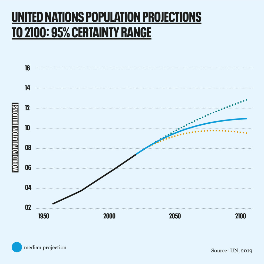 population projections 2019 95% certainty