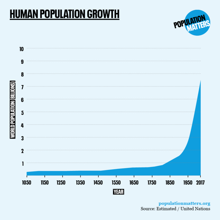Historical human population growth - square