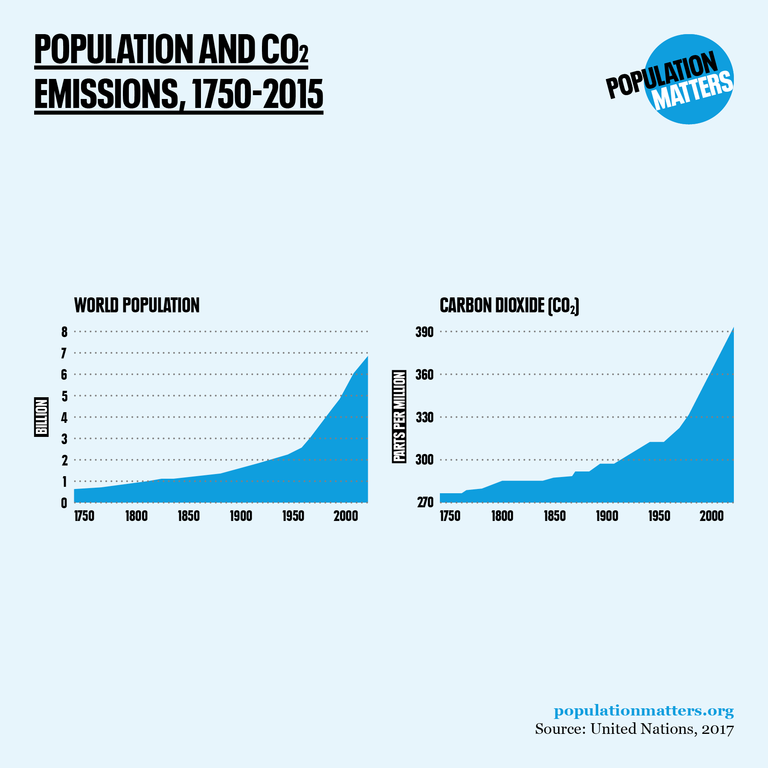 population and CO2 emissions 1750-2015
