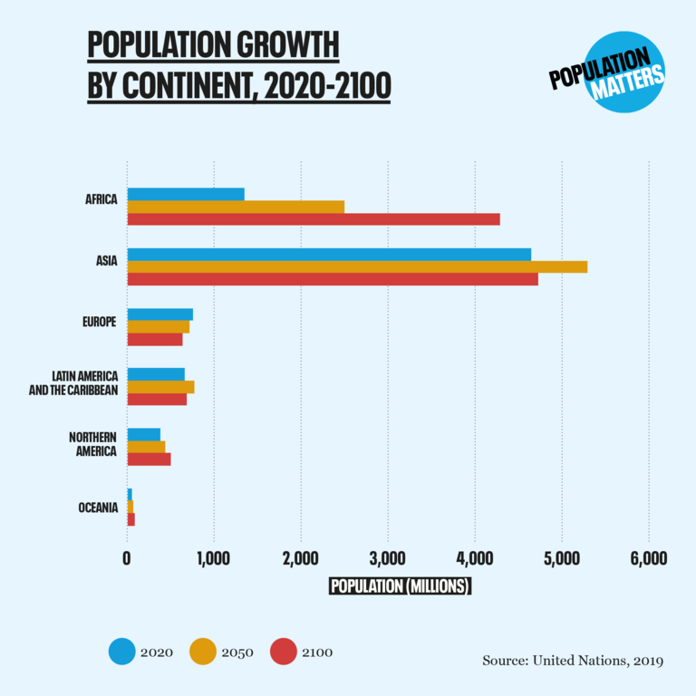 population growth by continent 2020-2100
